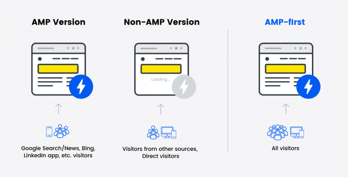 Building AMP-first Websites with WordPress: A Roadmap